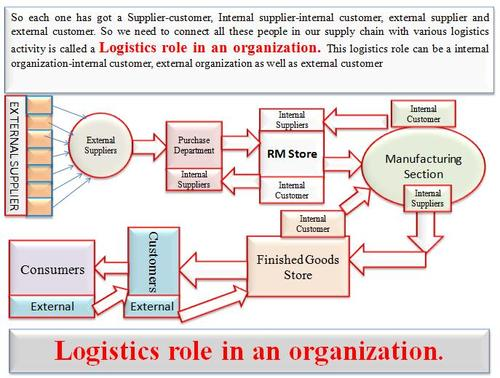 role of logistics in the organization Iii introduction to logistics [ab] a definition logistics is the art and science of management, engineering and technical activities concerned with requirements, design and supplying, maintaining resources to support objectives, plans and operation.