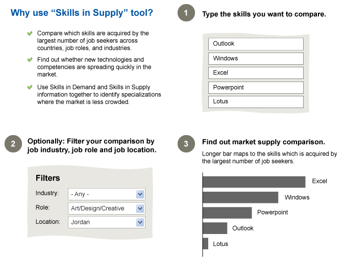 Why use skills in supply tool?