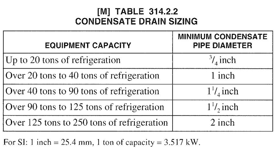 How can calculate AHU or FCU condensate drain Pipe