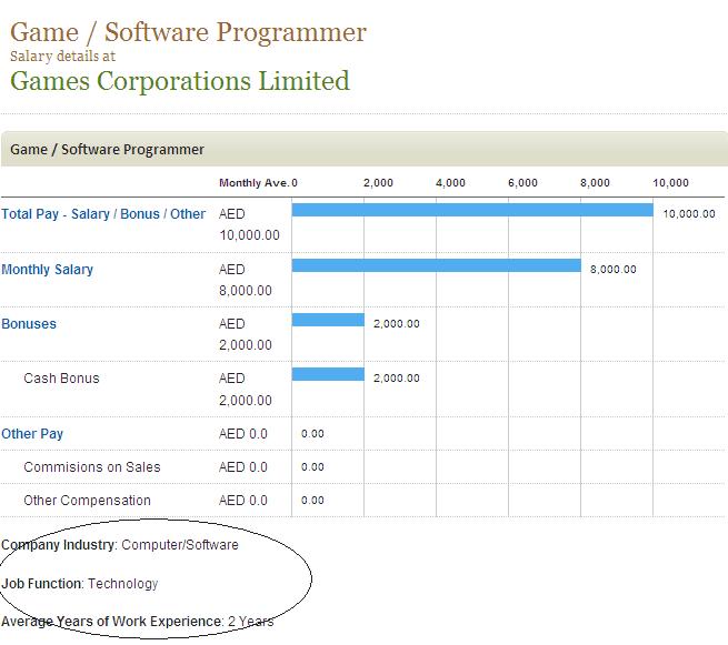 Premium Salary Details