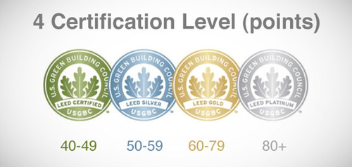 Leed building certification levels specialties for What is leed